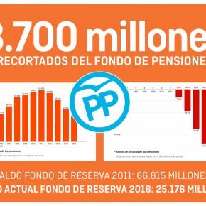 """Eduardo De Castro tilda de """"nocturnidad y alevosía"""" el último recorte del PP a la hucha de las pensiones."""