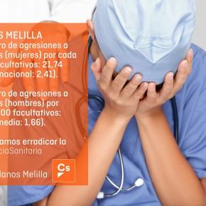 Ciudadanos lamenta que Melilla siga batiendo récords de agresiones a personal médico