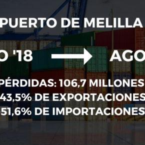 De Castro pide reabrir el Consejo Económico y Social para afrontar conjuntamente la crisis que ya deja pérdidas de 100 millones