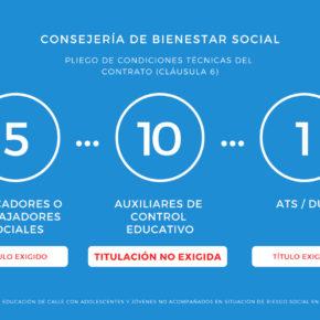 Bienestar Social contrata a través de CLECE a 10 Auxiliares de Control Educativo para Menores sin exigir currículum ni certificado de experiencia